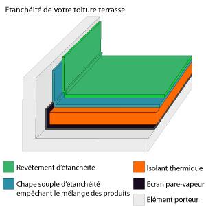 Types de constructions pour vos terrasses dans les hauts de france - Pare vapeur toiture terrasse ...