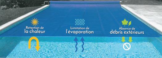 Fonctionnement schématisé d'une bâche isothermique de piscine