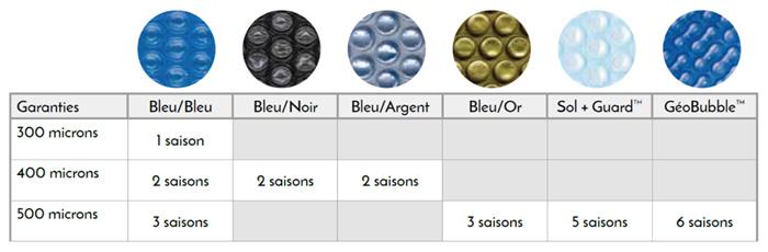 Coloris disponible et formes de nos bulles de couvertures isothermiques