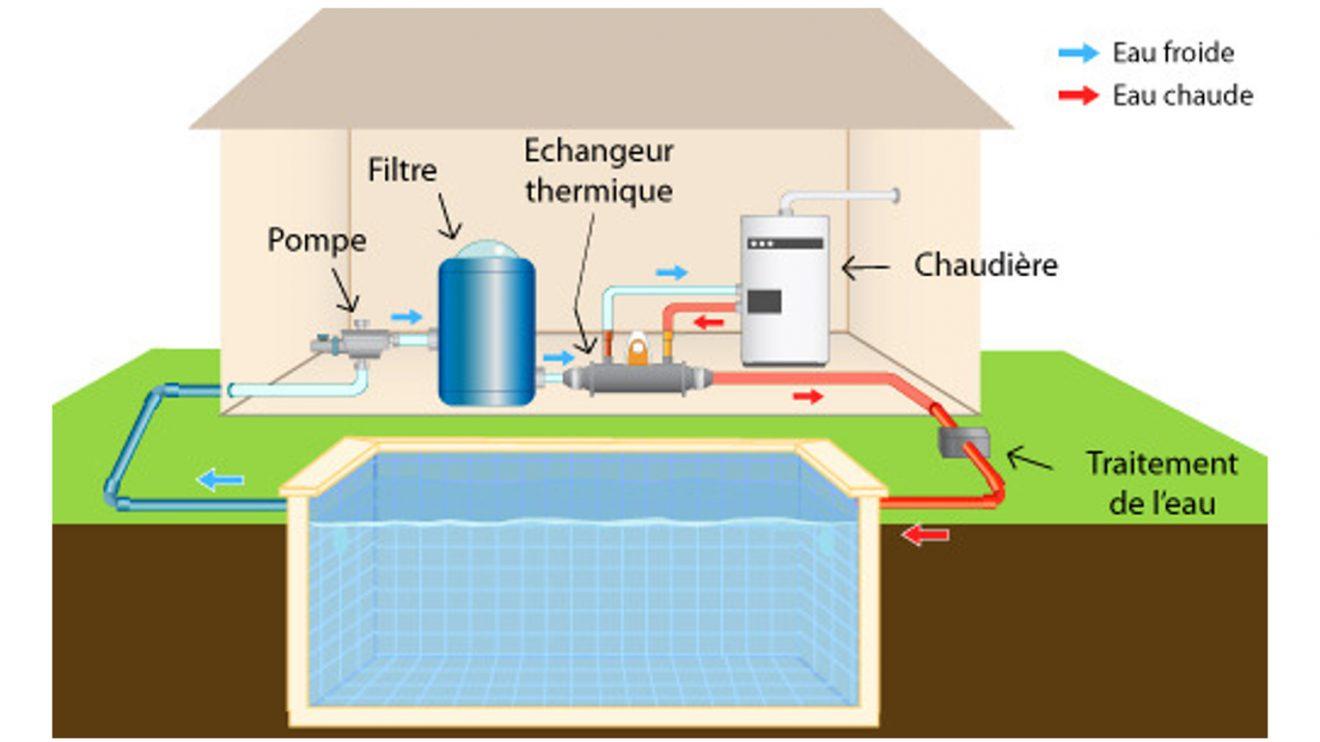 Schéma installation d'un échangeur thermique piscine heat liner